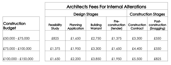 Architects Fees Internal Alteration